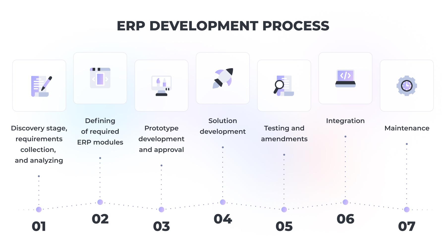 ERP development flow